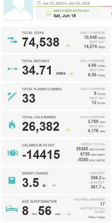 2016-06-21_KUHN_WEIGHT_LOSS_FITBIT_6-13_THRU_6-19